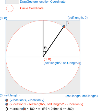 Summary of circle calculation